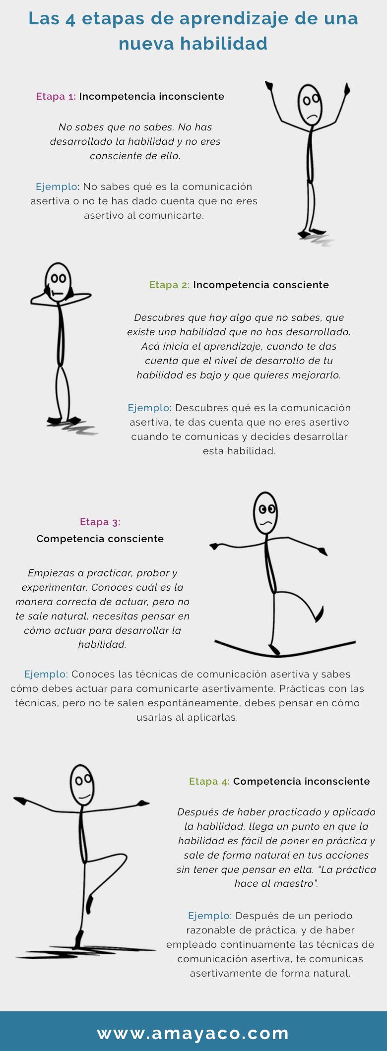 infografía - Las 4 etapas de aprendizaje de una nueva habilidad