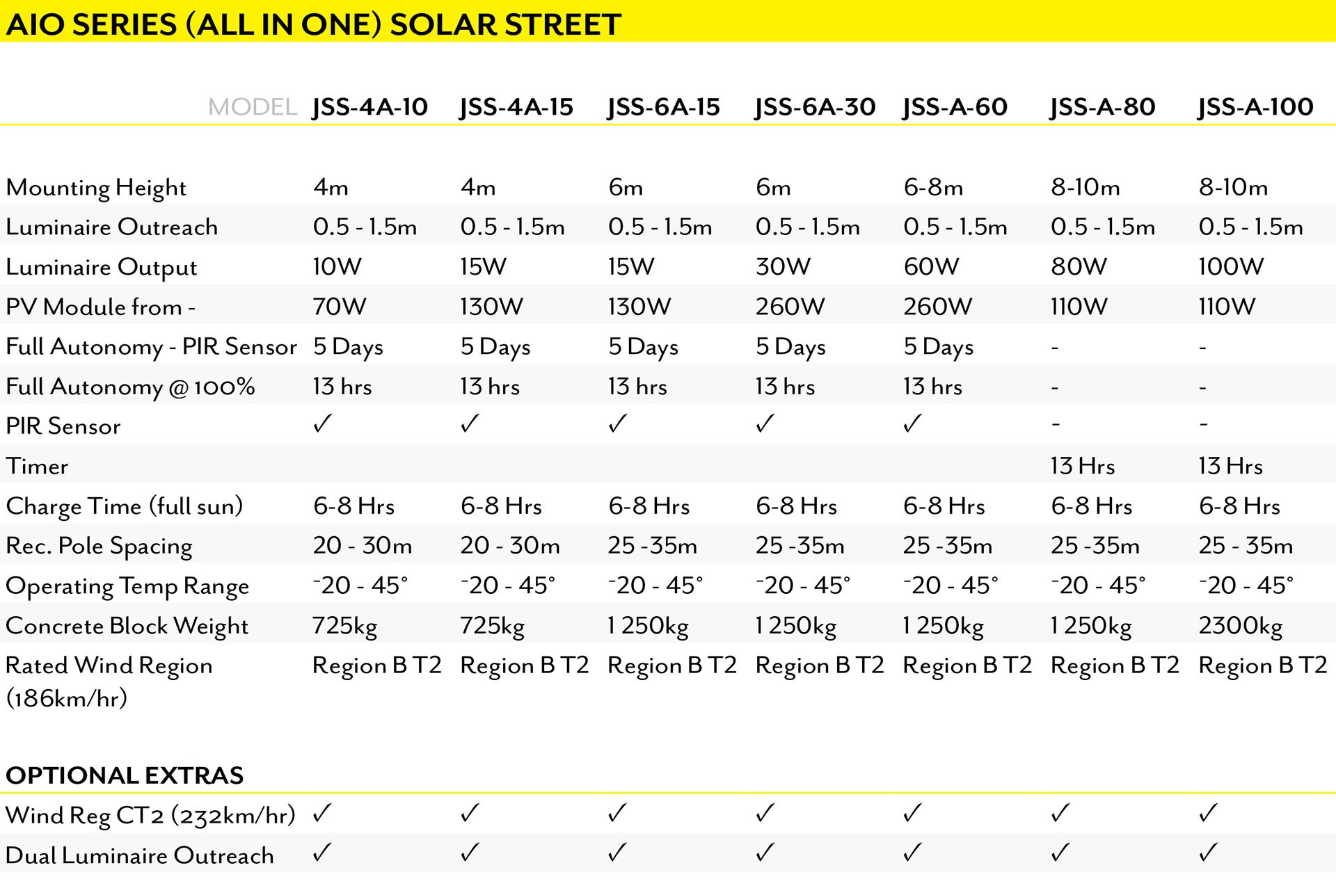 Site Light All in one solar street light specifications