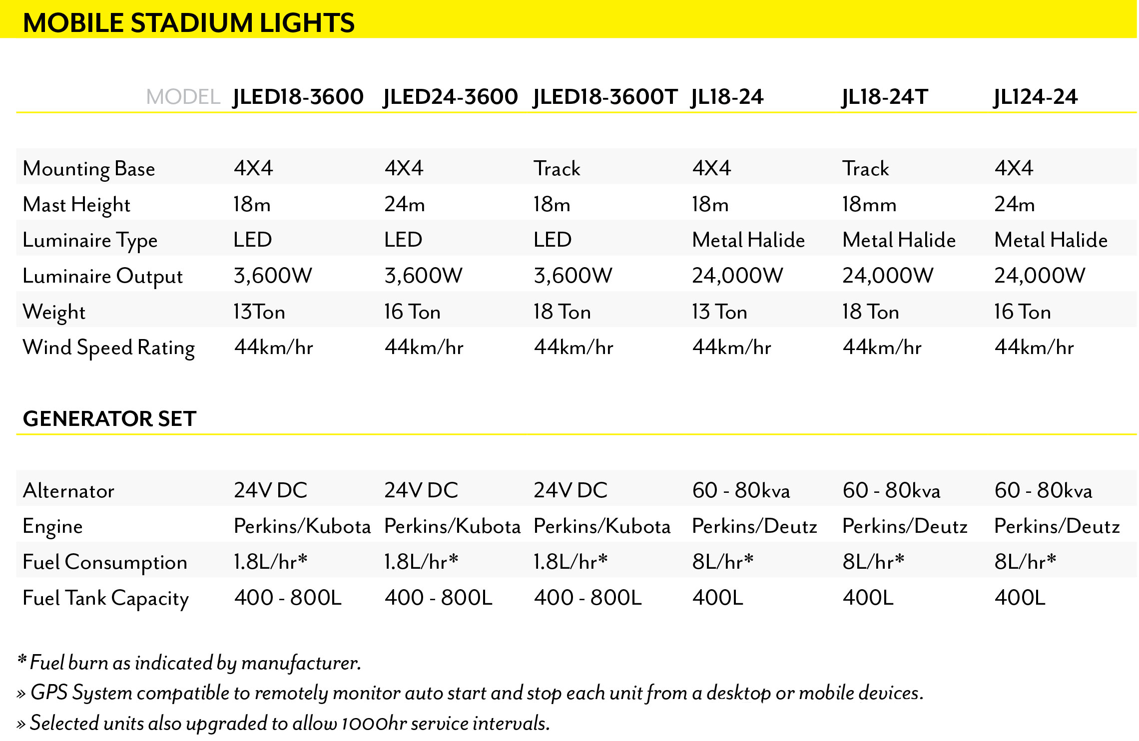 Jonker Light Mobile Stadium Light Specifications