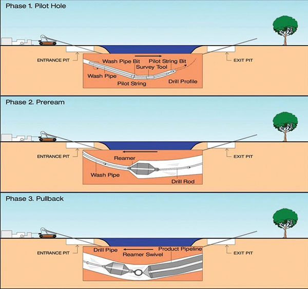 One-Shot-Directional-Drilling-operator-directional-drilling-garden-gold-coast