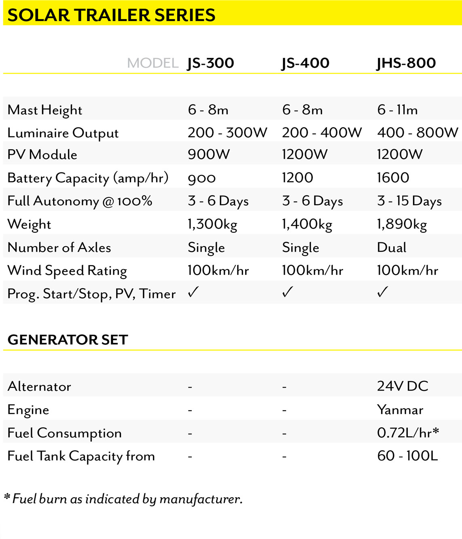Site Light Solar Light Trailer Specifications