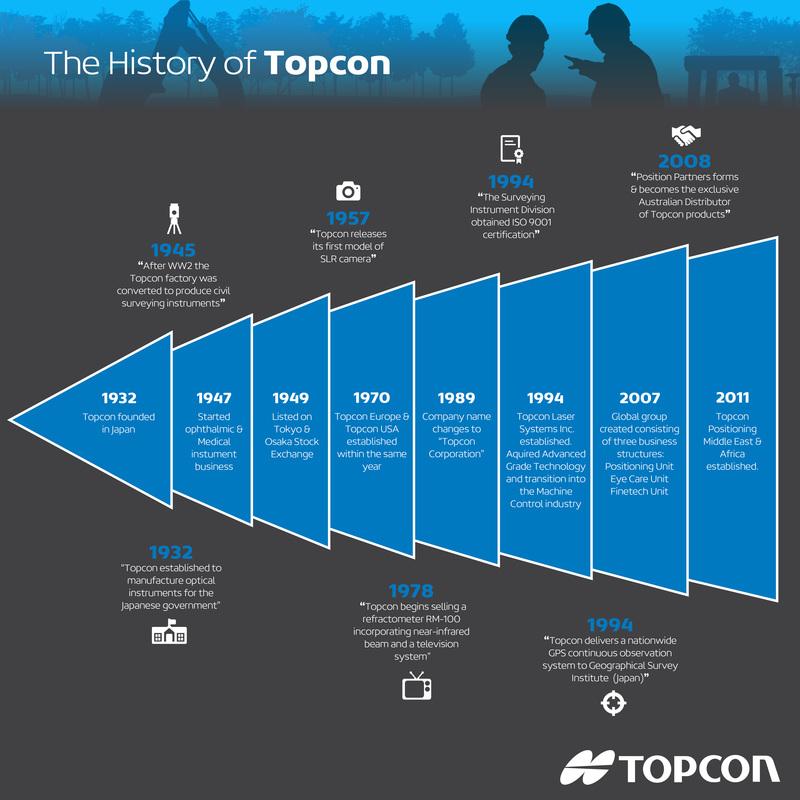 The History of Topcon