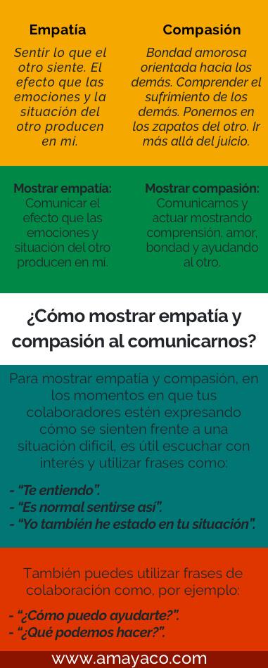 La diferencia entre empatía y compasión