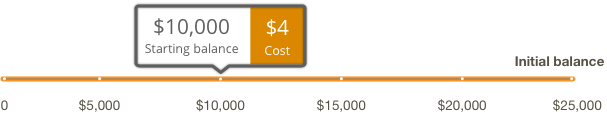 Slider for calculating cost to own.