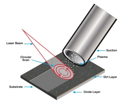 How Does Laser Cleaning Work?
