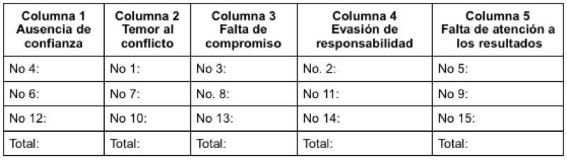 Columnas de las 5 disfunciones