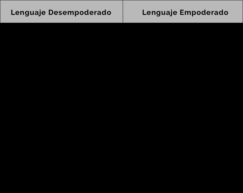 Lenguaje Desempoderado y Lenguaje Empoderado
