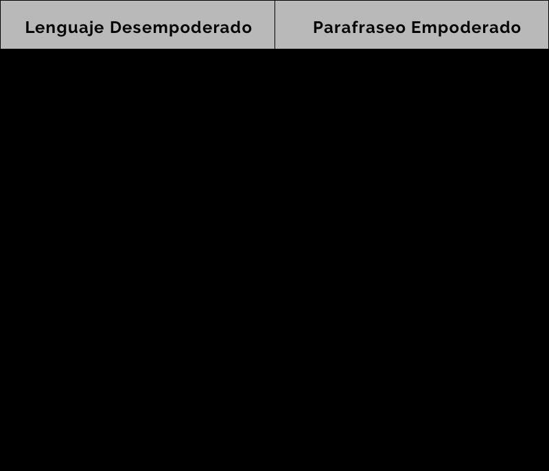 Lenguaje Desempoderado y Parafraseo Empoderado