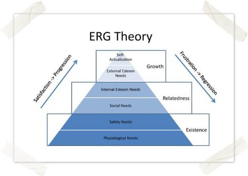 Teoría ERG de Clayton Alderfer
