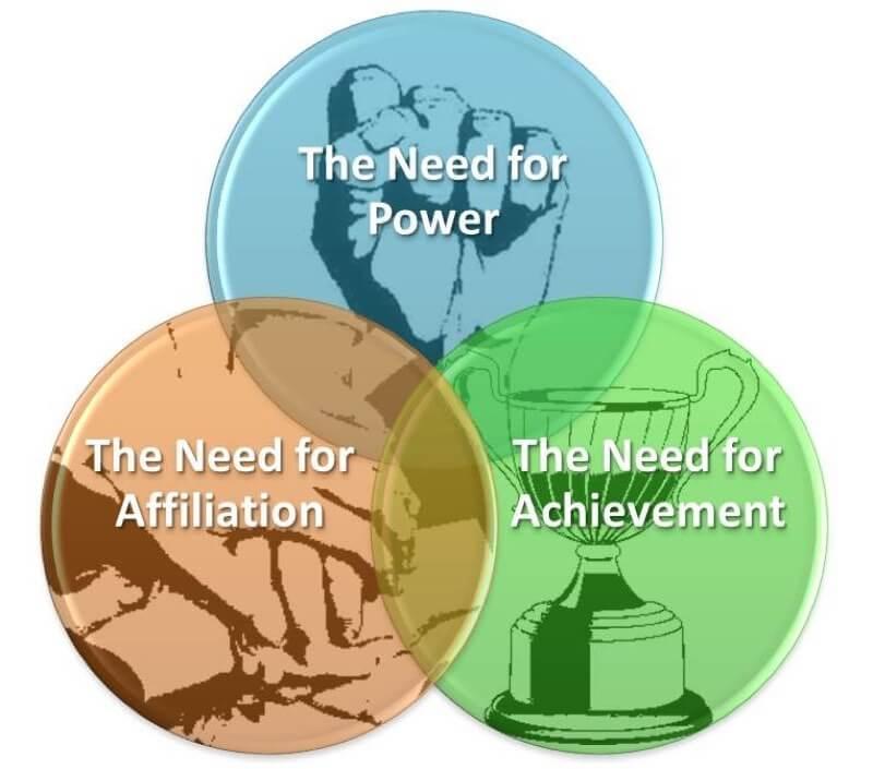Teoría de Logro, Poder y Afiliación de David McClelland