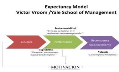 Teoría de las Expectativas de Victor Vroom
